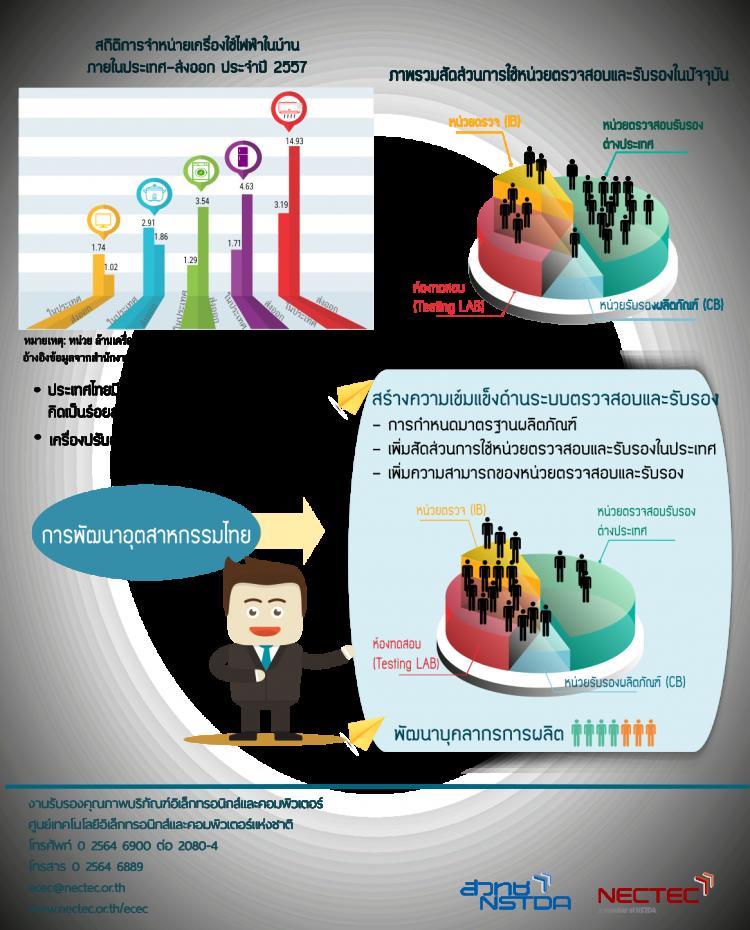 info-การพัฒนาหน่วยตรวจสอบรับรอง เพื่อพัฒนาอุตสาหกรรม