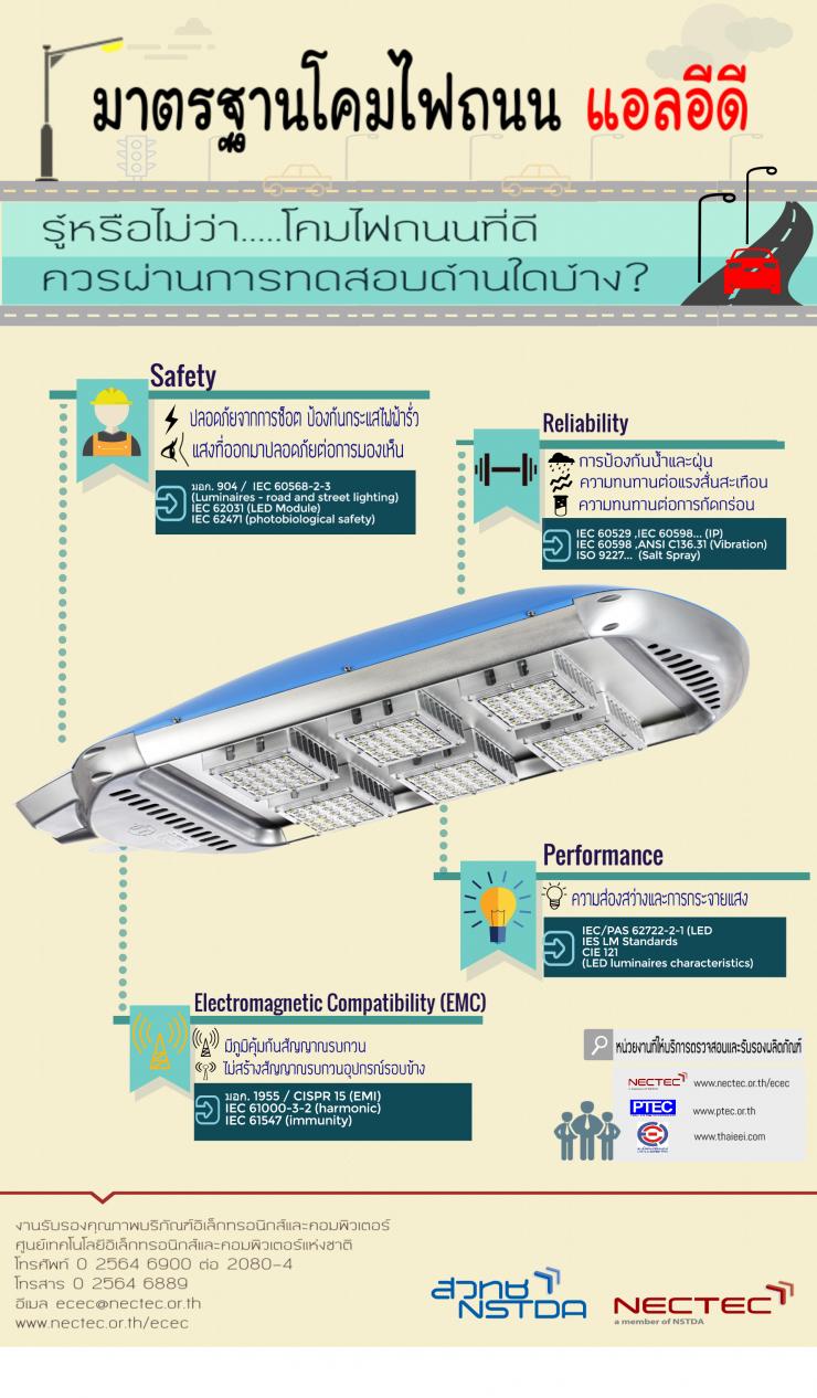 info-มาตรฐานโคมไฟถนน LED (2)
