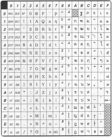 III : Recommendation for Thai combined character codes and symbols ...